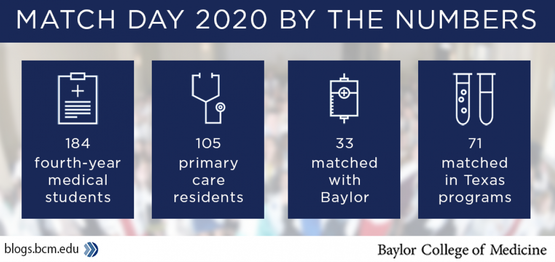 Match Day 2020 by the Numbers