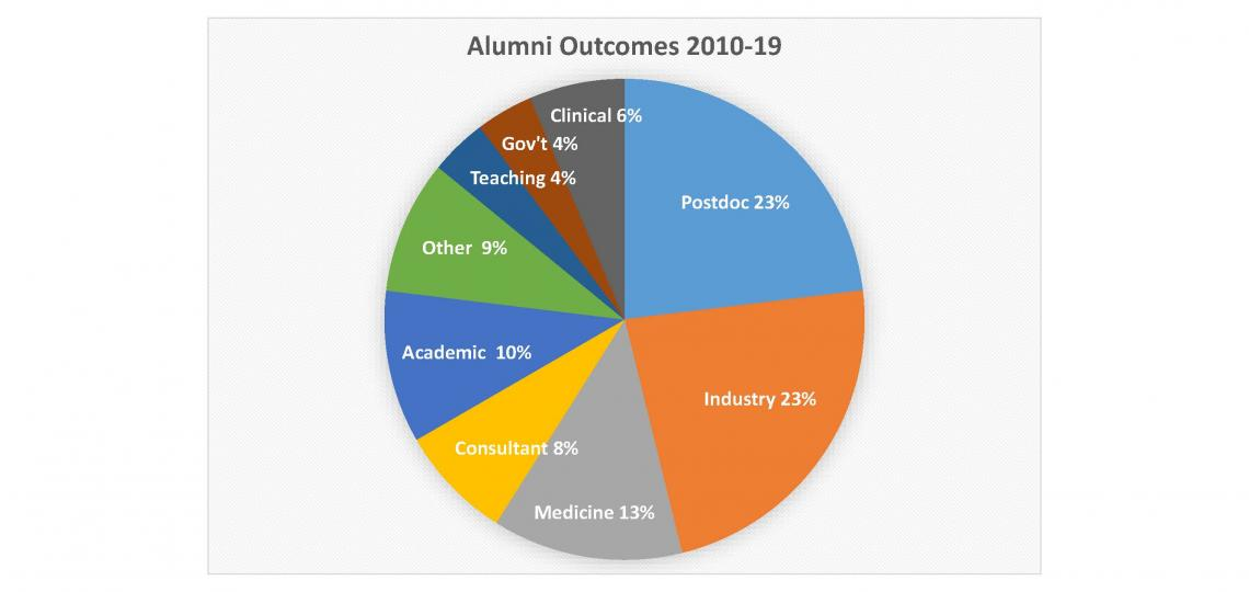 Pie chart of alumni outcomes for the Neuroscience Ph.D. Program
