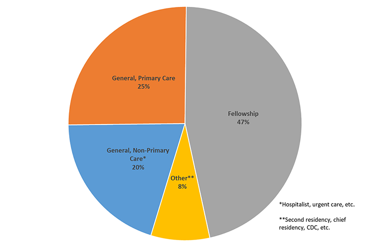 Pie chart showing pediatric resident alumni career paths