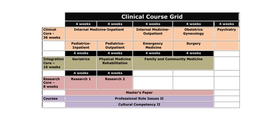 pa-clinical-curriculum-map