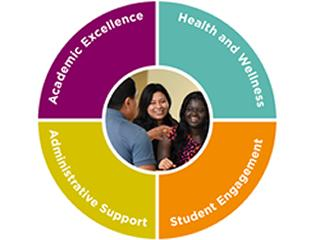The portfolio of student services at Baylor College of Medicine covers four domains.